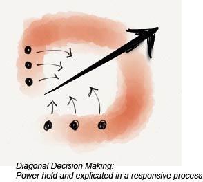 Diagonal1